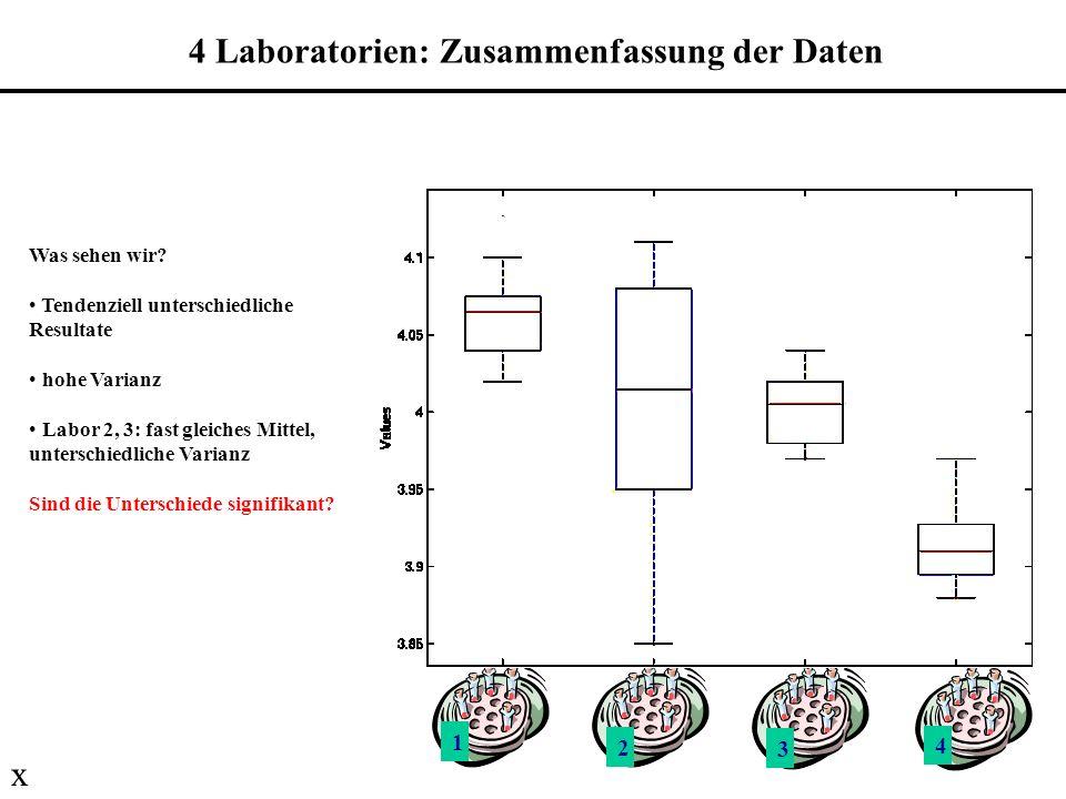 1 2 3 4 Was sehen wir? Tendenziell unterschiedliche Resultate hohe Varianz Labor 2, 3: fast gleiches Mittel, unterschiedliche Varianz Sind die Untersc