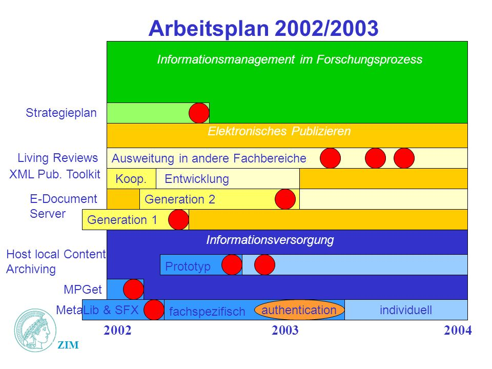 ZIM Arbeitsplan 2002/2003 200220032004 Generation 1 Prototyp fachspezifisch MetaLib & SFX MPGet Host local Content, Archiving authenticationindividuell E-Document Server Generation 2 Strategieplan Informationsmanagement im Forschungsprozess Ausweitung in andere Fachbereiche Koop.