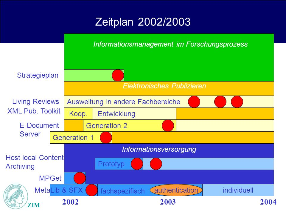Zeitplan 2002/2003 ZIM 200220032004 Generation 1 Prototyp fachspezifisch MetaLib & SFX MPGet Host local Content, Archiving authenticationindividuell E-Document Server Generation 2 Strategieplan Informationsmanagement im Forschungsprozess Ausweitung in andere Fachbereiche Koop.