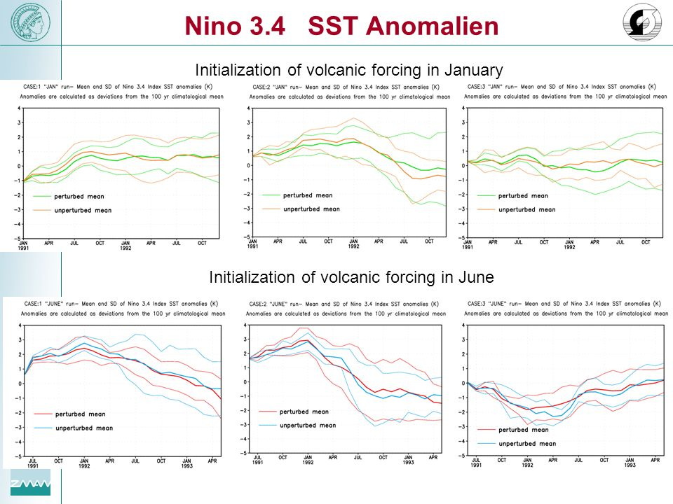 Nino 3.4 SST Anomalien Initialization of volcanic forcing in January Initialization of volcanic forcing in June