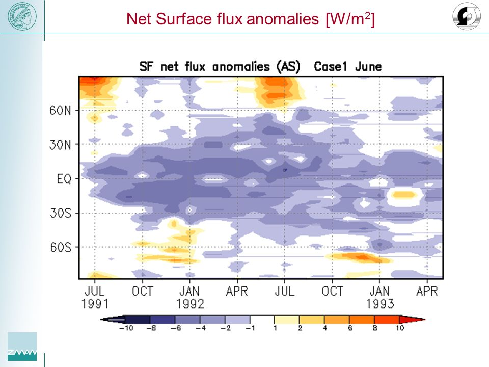 Net Surface flux anomalies [W/m 2 ]