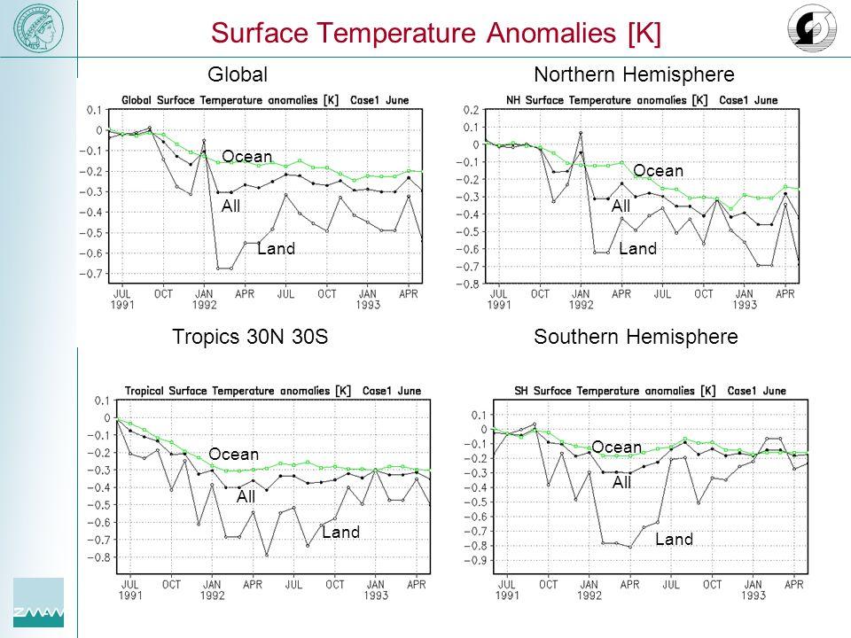 All Ocean Land Ocean All Land Ocean All Ocean All Land Surface Temperature Anomalies [K] Southern HemisphereTropics 30N 30S GlobalNorthern Hemisphere