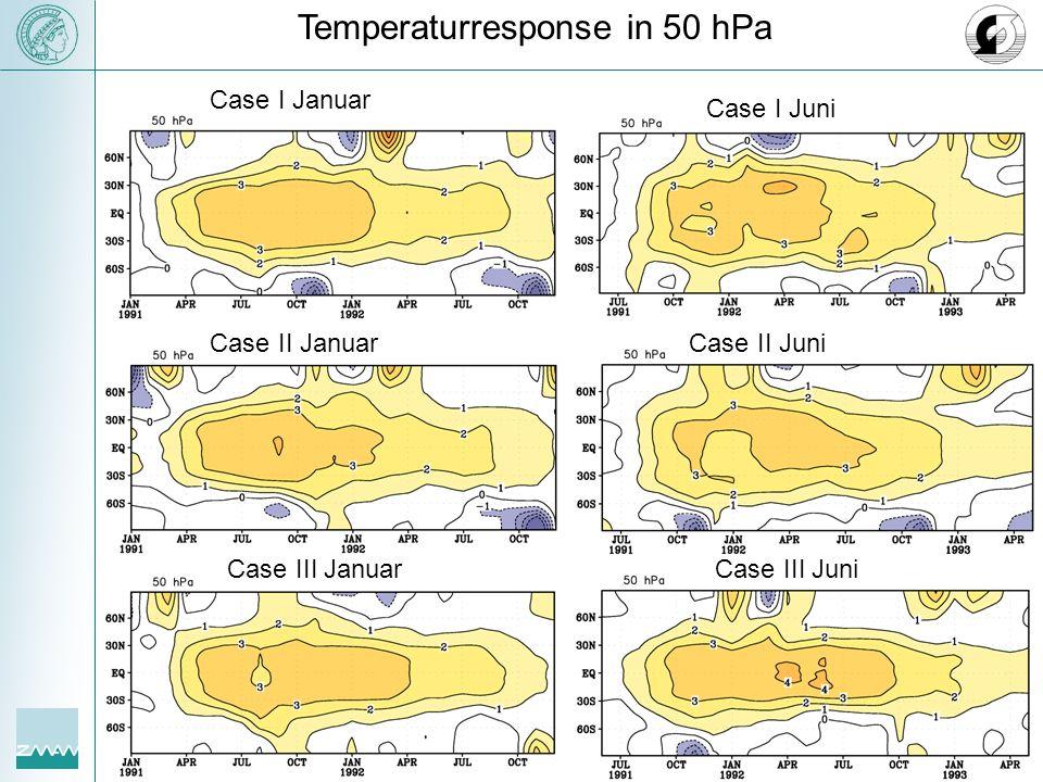 Temperaturresponse in 50 hPa Case I Juni Case II Juni Case III Juni Case II Januar Case I Januar Case III Januar