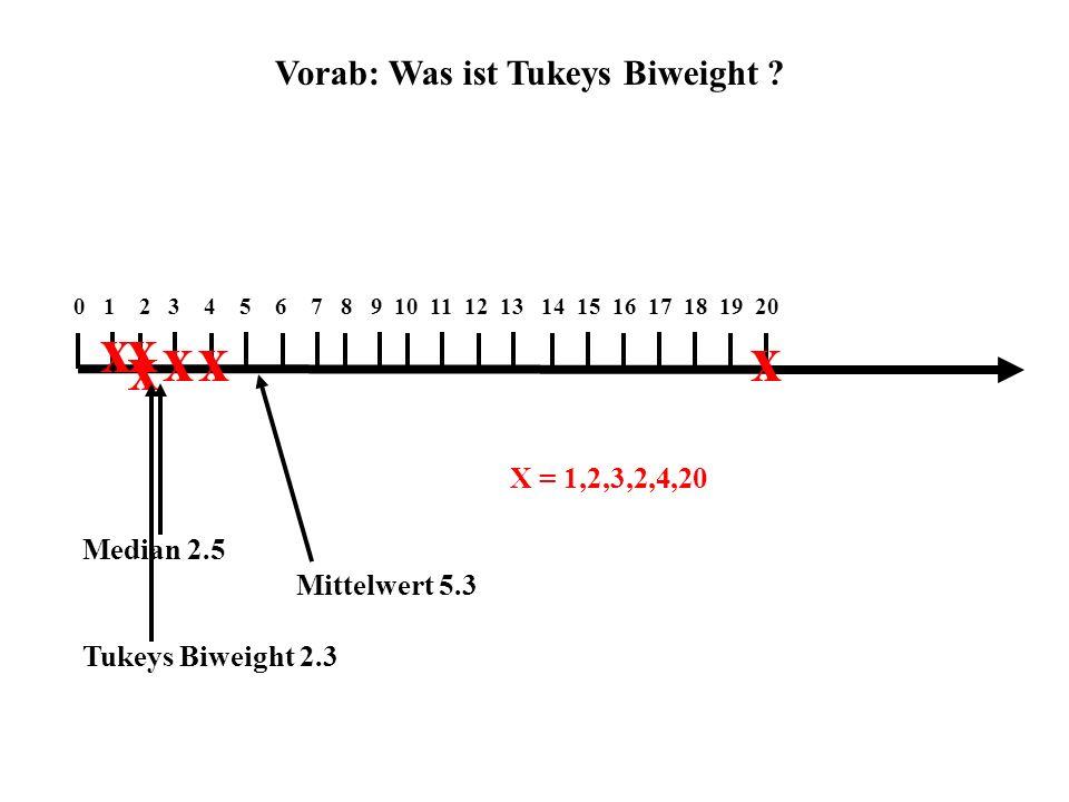 Vorab: Was ist Tukeys Biweight ? 0 1 2 3 4 5 6 7 8 9 10 11 12 13 14 15 16 17 18 19 20 xx x xxx X = 1,2,3,2,4,20 Median 2.5 Mittelwert 5.3 Tukeys Biwei