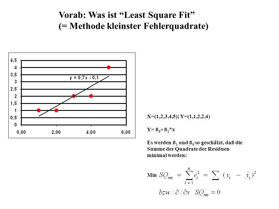 Vorab: Was ist Least Square Fit (= Methode kleinster Fehlerquadrate) X=(1,2,3,4,5); Y=(1,1,2,2,4) Y= ß 0 + ß 1 *x Es werden ß 1 und ß 0 so geschätzt,