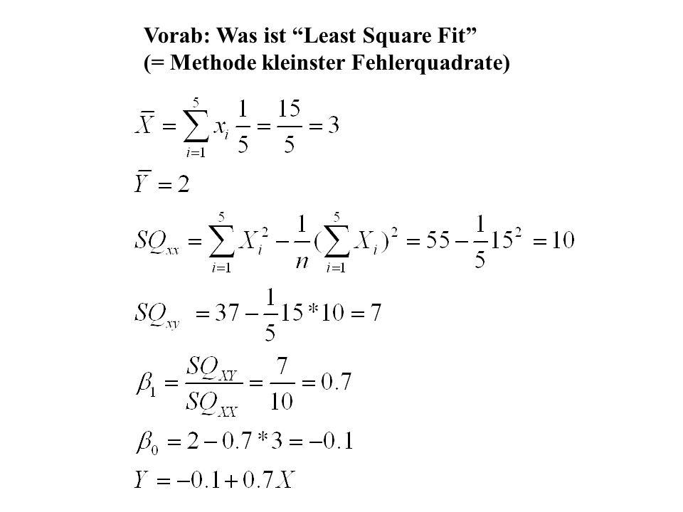 Vorab: Was ist Least Square Fit (= Methode kleinster Fehlerquadrate)