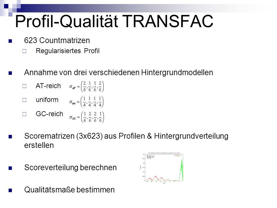 Profil-Qualität TRANSFAC 623 Countmatrizen Regularisiertes Profil Annahme von drei verschiedenen Hintergrundmodellen AT-reich uniform GC-reich Scorematrizen (3x623) aus Profilen & Hintergrundverteilung erstellen Scoreverteilung berechnen Qualitätsmaße bestimmen