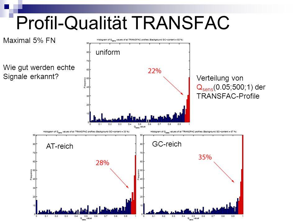 Profil-Qualität TRANSFAC Verteilung von Q sens (0.05;500;1) der TRANSFAC-Profile Maximal 5% FN Wie gut werden echte Signale erkannt.