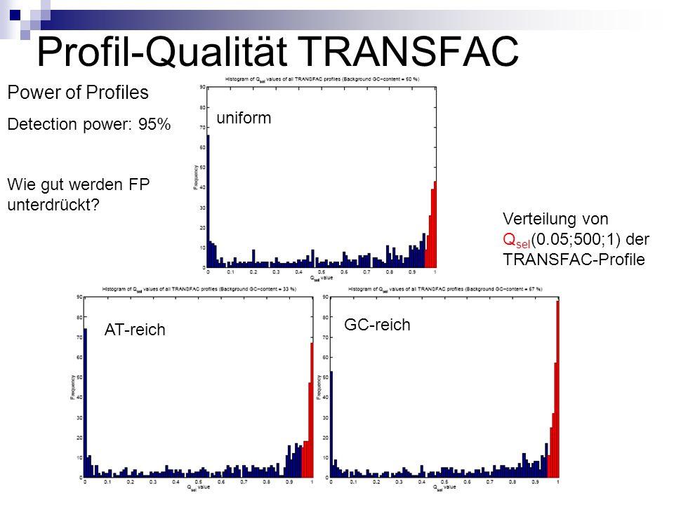 Profil-Qualität TRANSFAC Verteilung von Q sel (0.05;500;1) der TRANSFAC-Profile Power of Profiles Detection power: 95% Wie gut werden FP unterdrückt.