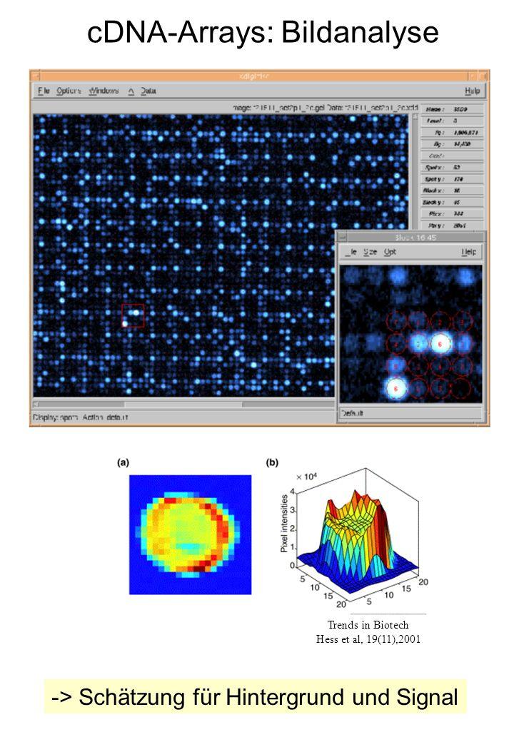 Trends in Biotech Hess et al, 19(11),2001 -> Schätzung für Hintergrund und Signal cDNA-Arrays: Bildanalyse