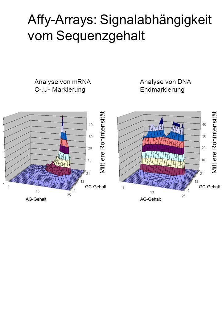 Affy-Arrays: Signalabhängigkeit vom Sequenzgehalt Mittlere Rohintensität Analyse von mRNA C-,U- Markierung Analyse von DNA Endmarkierung