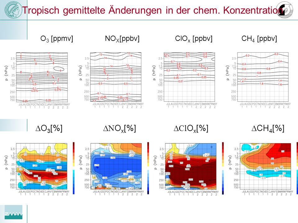 Tropisch gemittelte Änderungen in der chem. Konzentration O 3 [ppmv]NO X [ppbv]ClO x [ppbv]CH 4 [ppbv] Δ O 3 [%] Δ CH 4 [%] ΔCl O x [%] ΔN O x [%]