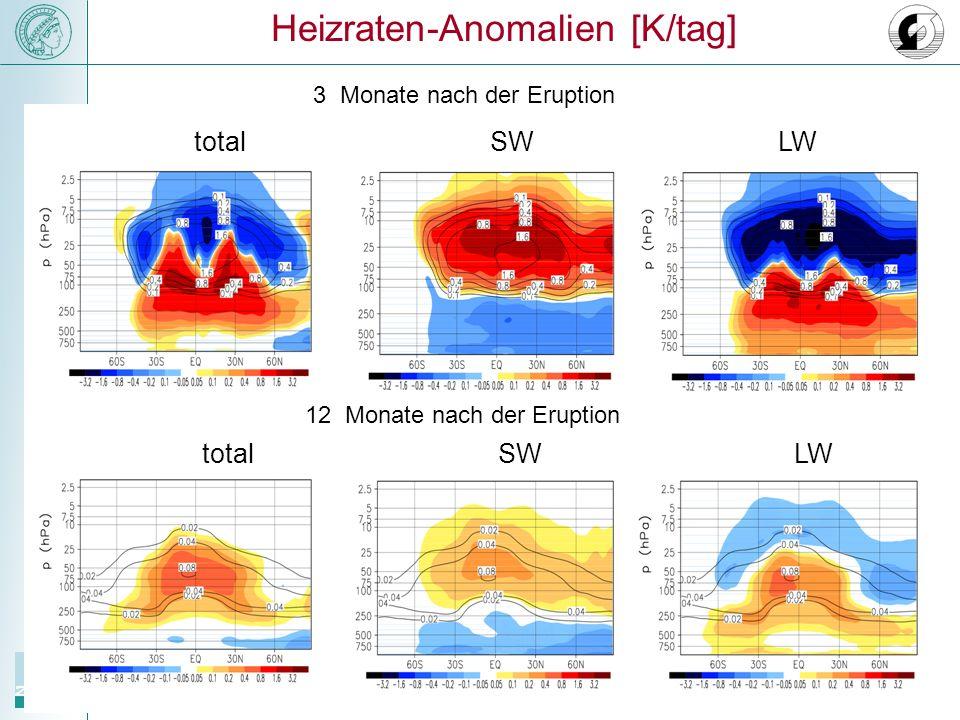 Heizraten-Anomalien [K/tag] 3 Monate nach der Eruption 12 Monate nach der Eruption total SWLW SWLW