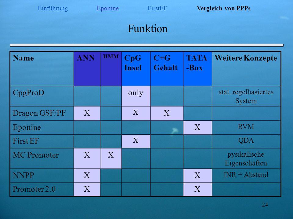 24 Funktion X X only CpG Insel X HMM X X X TATA -Box QDA First EF XPromoter 2.0 INR + Abstand XNNPP pysikalische Eigenschaften XMC Promoter RVM Eponin