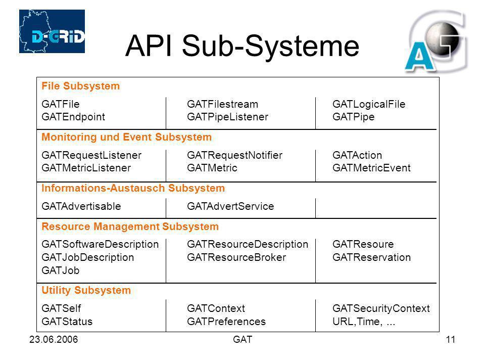 23.06.2006GAT11 API Sub-Systeme File Subsystem GATFileGATFilestreamGATLogicalFile GATEndpointGATPipeListenerGATPipe Monitoring und Event Subsystem GATRequestListenerGATRequestNotifierGATAction GATMetricListenerGATMetricGATMetricEvent Informations-Austausch Subsystem GATAdvertisableGATAdvertService Resource Management Subsystem GATSoftwareDescriptionGATResourceDescriptionGATResoure GATJobDescriptionGATResourceBrokerGATReservation GATJob Utility Subsystem GATSelfGATContextGATSecurityContext GATStatusGATPreferencesURL,Time,...