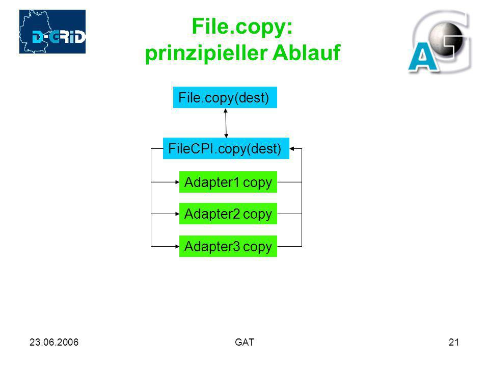 23.06.2006GAT21 File.copy: prinzipieller Ablauf File.copy(dest) FileCPI.copy(dest) Adapter1 copy Adapter2 copy Adapter3 copy