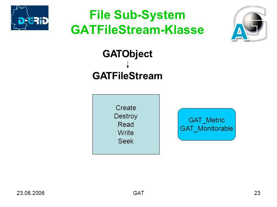 23.06.2006GAT23 File Sub-System GATFileStream-Klasse GATFileStream Create Destroy Read Write Seek GATObject GAT_Metric GAT_Monitorable