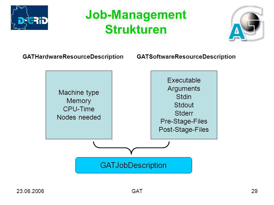 23.06.2006GAT29 Job-Management Strukturen GATHardwareResourceDescription Machine type Memory CPU-Time Nodes needed GATSoftwareResourceDescription Executable Arguments Stdin Stdout Stderr Pre-Stage-Files Post-Stage-Files GATJobDescription