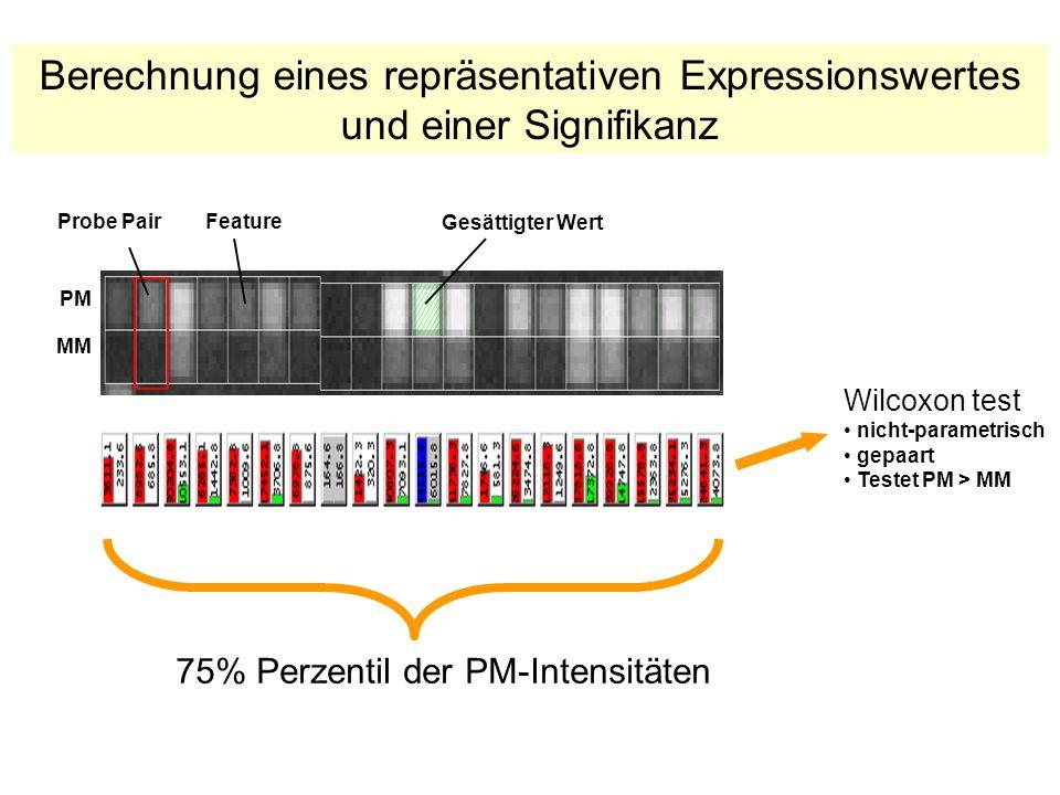 PM MM FeatureProbe Pair Wilcoxon test nicht-parametrisch gepaart Testet PM > MM Gesättigter Wert Berechnung eines repräsentativen Expressionswertes und einer Signifikanz 75% Perzentil der PM-Intensitäten