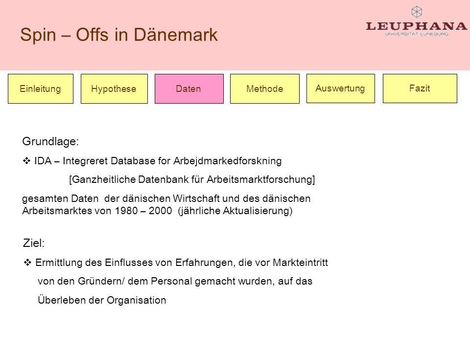 Spin – Offs in Dänemark Einleitung Ziel: Ermittlung des Einflusses von Erfahrungen, die vor Markteintritt von den Gründern/ dem Personal gemacht wurde