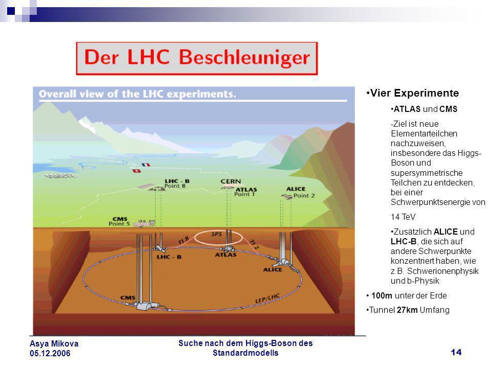 Suche nach dem Higgs-Boson des Standardmodells14 Asya Mikova 05.12.2006 Vier Experimente ATLAS und CMS -Ziel ist neue Elementarteilchen nachzuweisen,
