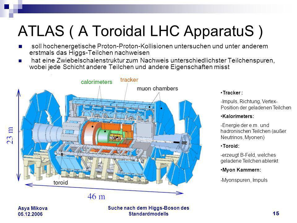 Suche nach dem Higgs-Boson des Standardmodells15 Asya Mikova 05.12.2006 ATLAS ( A Toroidal LHC ApparatuS ) soll hochenergetische Proton-Proton-Kollisi