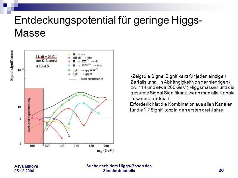 Suche nach dem Higgs-Boson des Standardmodells26 Asya Mikova 05.12.2006 Entdeckungspotential für geringe Higgs- Masse Zeigt die Signal Signifikanz für