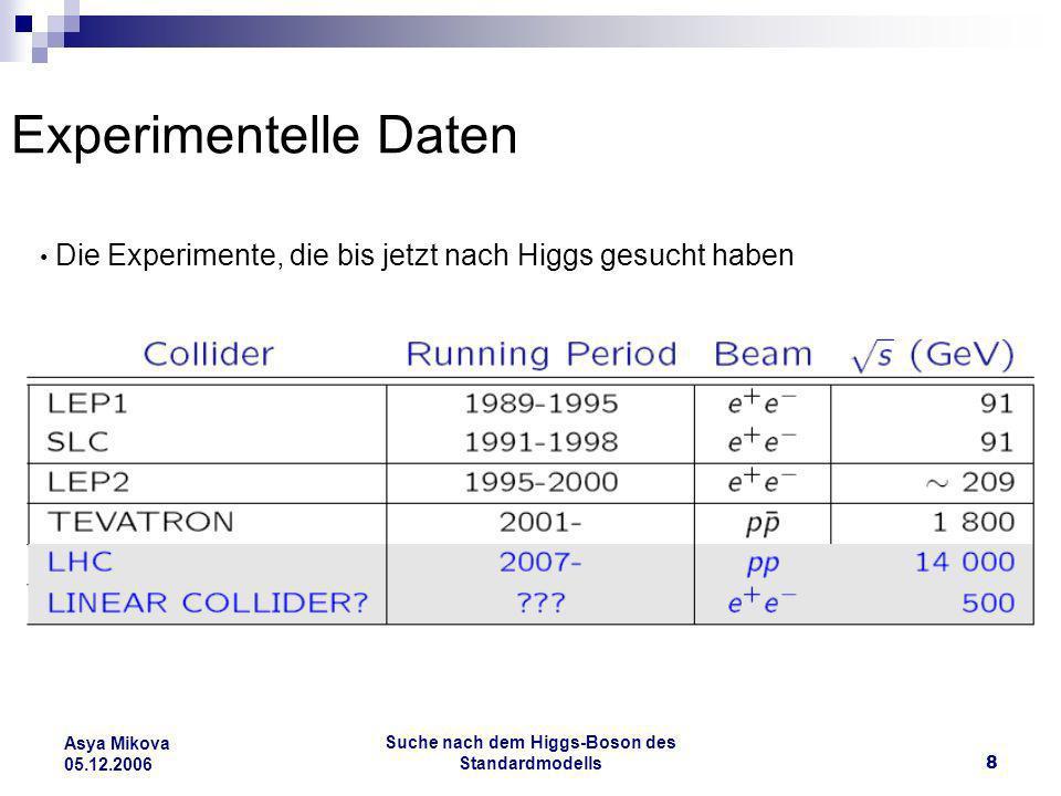 Suche nach dem Higgs-Boson des Standardmodells8 Asya Mikova 05.12.2006 Experimentelle Daten Die Experimente, die bis jetzt nach Higgs gesucht haben