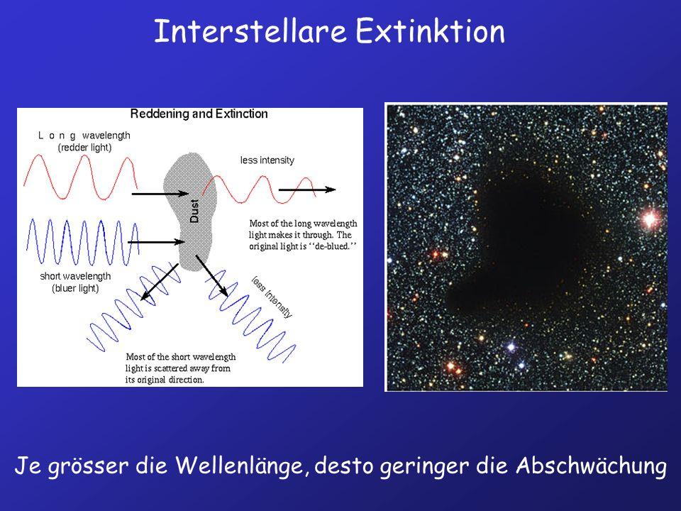 Interstellare Extinktion Je grösser die Wellenlänge, desto geringer die Abschwächung