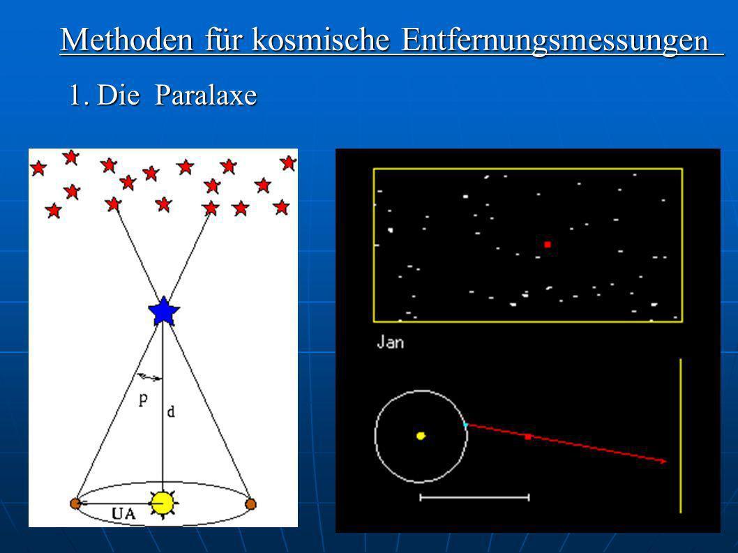 Methoden für kosmische Entfernungsmessunge n 1. Die Paralaxe 1. Die Paralaxe