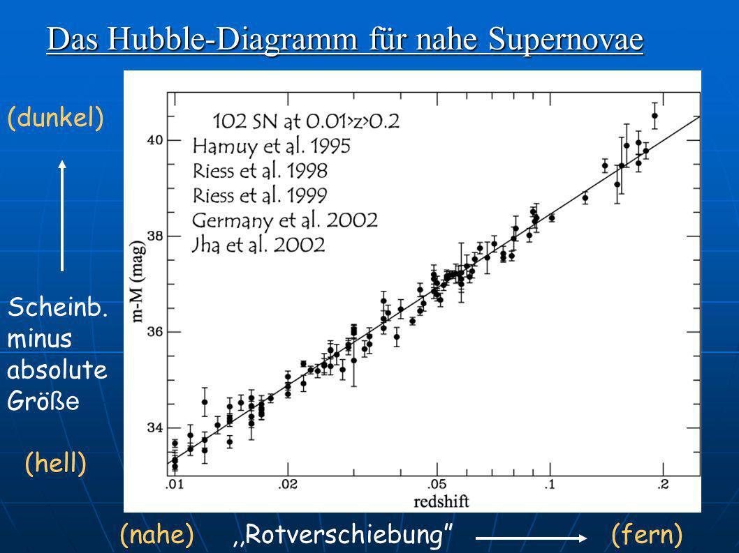 Das Hubble-Diagramm für nahe Supernovae,,Rotverschiebung(nahe)(fern) (dunkel) (hell) Scheinb. minus absolute Grö ße