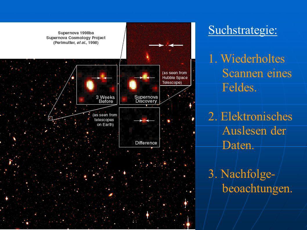 Suchstrategie: 1. Wiederholtes Scannen eines Feldes. 2. Elektronisches Auslesen der Daten. 3. Nachfolge- beoachtungen.