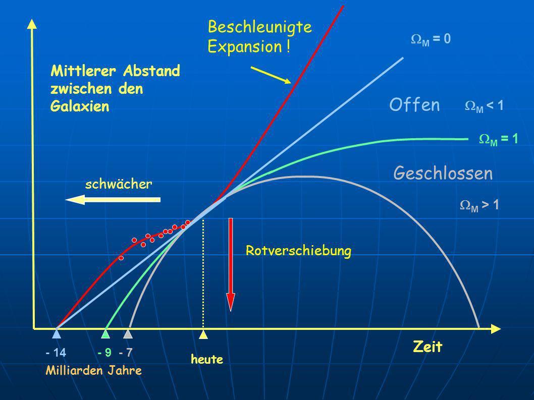 Mittlerer Abstand zwischen den Galaxien heute schwächer Rotverschiebung M = 1 Zeit Geschlossen M > 1 Offen M < 1 M = 0 - 14- 9- 7 Milliarden Jahre Bes