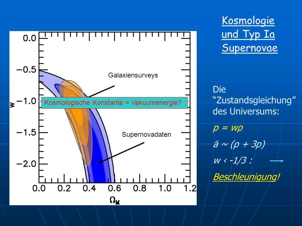 Kosmologie und Typ Ia Supernovae Die Zustandsgleichung des Universums: p = wρ ä ~ (ρ + 3p) w -1/3 : Beschleunigung! Galaxiensurveys Supernovadaten Kos