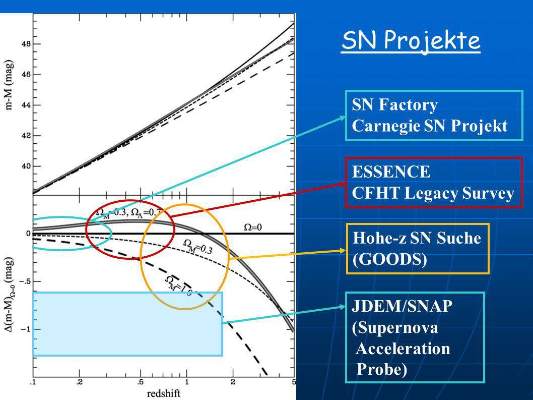 SN Projekte ESSENCE CFHT Legacy Survey Hohe-z SN Suche (GOODS) SN Factory Carnegie SN Projekt JDEM/SNAP (Supernova Acceleration Probe)