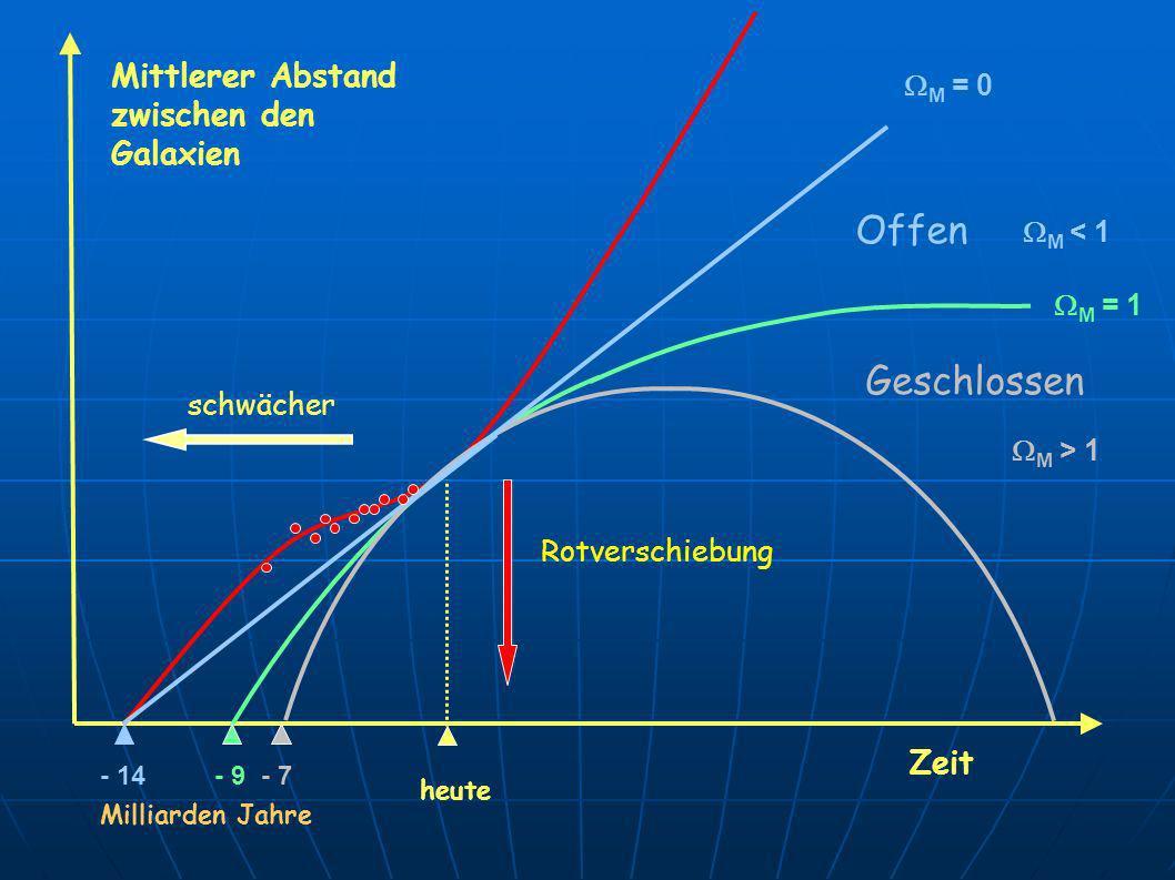 Mittlerer Abstand zwischen den Galaxien heute schwächer Rotverschiebung M = 1 Zeit Geschlossen M > 1 Offen M < 1 M = 0 - 14- 9- 7 Milliarden Jahre