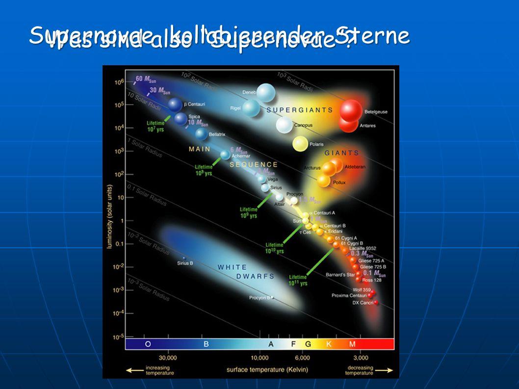 Was sind also Supernovae? Supernovae kollabierender Sterne