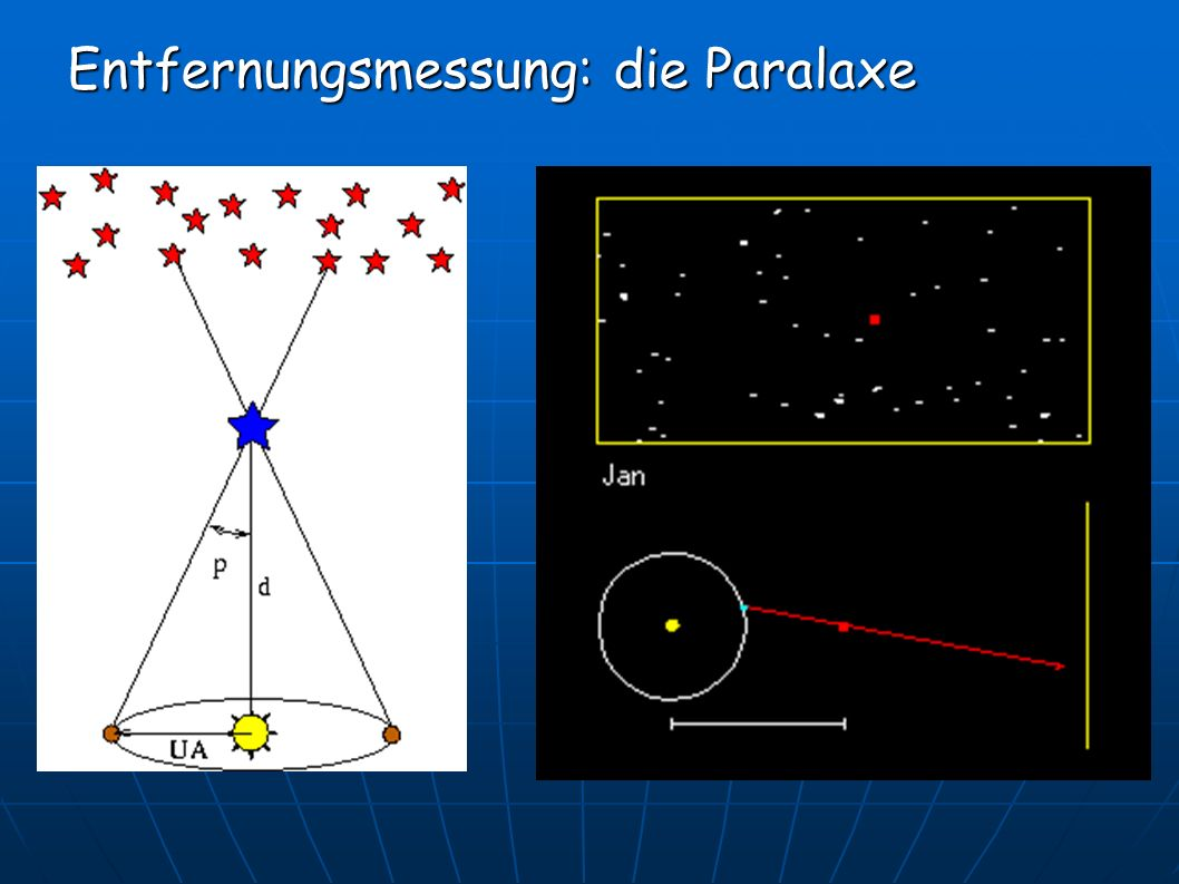 Entfernungsmessung: die Paralaxe Entfernungsmessung: die Paralaxe