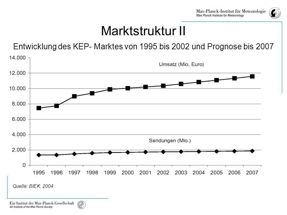Marktstruktur II Entwicklung des KEP- Marktes von 1995 bis 2002 und Prognose bis 2007 Quelle: BIEK, 2004