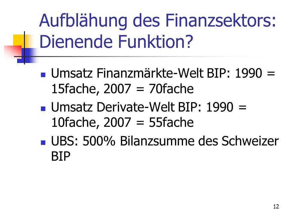 Aufblähung des Finanzsektors: Dienende Funktion? Umsatz Finanzmärkte-Welt BIP: 1990 = 15fache, 2007 = 70fache Umsatz Derivate-Welt BIP: 1990 = 10fache