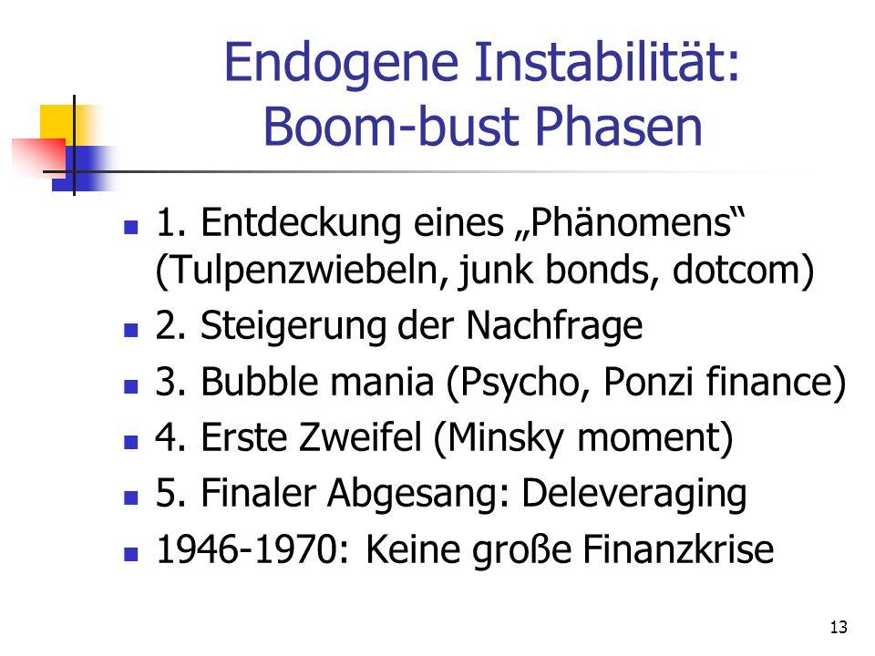 Endogene Instabilität: Boom-bust Phasen 1. Entdeckung eines Phänomens (Tulpenzwiebeln, junk bonds, dotcom) 2. Steigerung der Nachfrage 3. Bubble mania