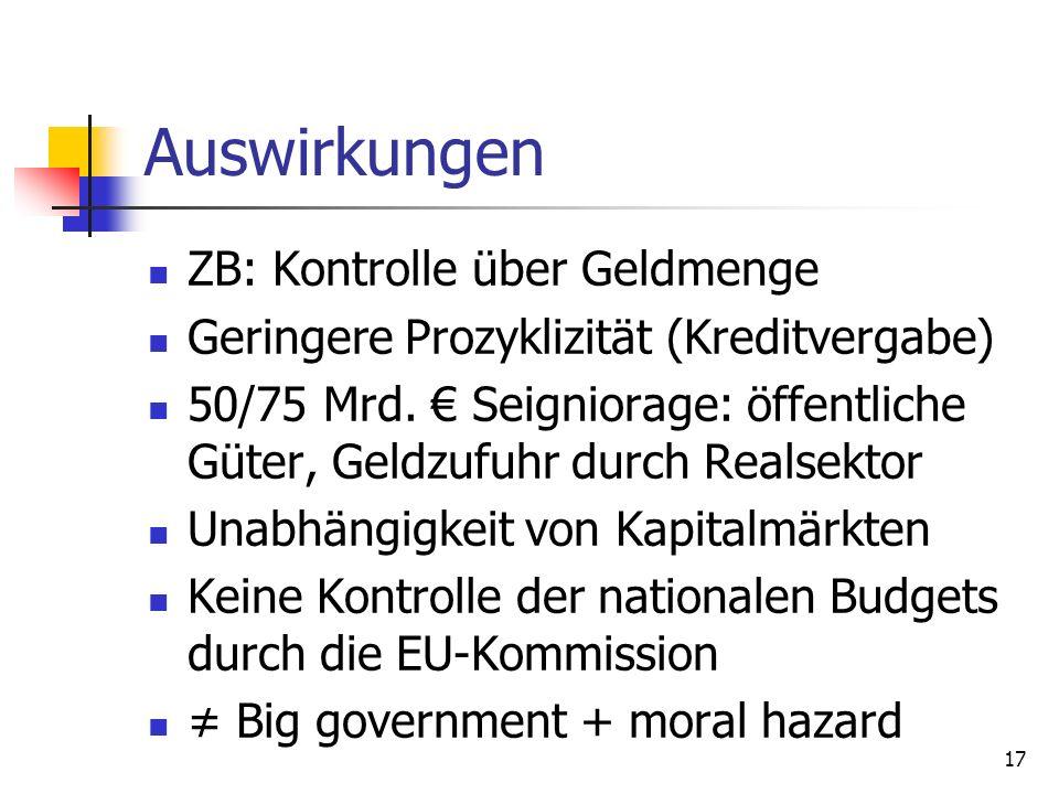 Auswirkungen ZB: Kontrolle über Geldmenge Geringere Prozyklizität (Kreditvergabe) 50/75 Mrd. Seigniorage: öffentliche Güter, Geldzufuhr durch Realsekt
