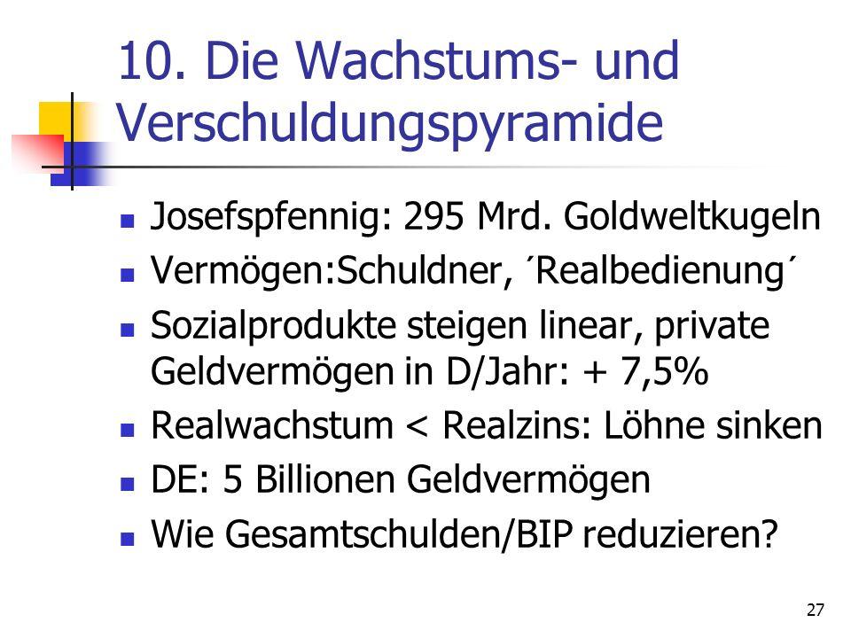 10. Die Wachstums- und Verschuldungspyramide Josefspfennig: 295 Mrd. Goldweltkugeln Vermögen:Schuldner, ´Realbedienung´ Sozialprodukte steigen linear,