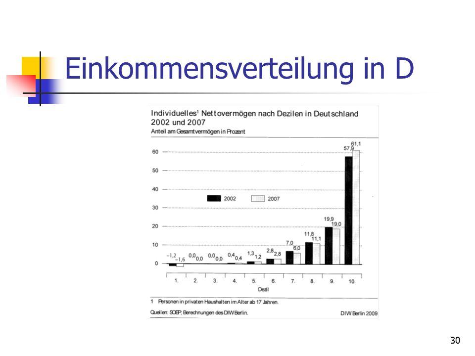Einkommensverteilung in D 30