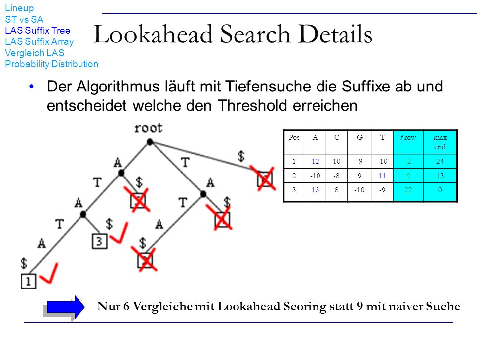 Lineup ST vs SA LAS Suffix Tree LAS Suffix Array Vergleich LAS Probability Distribution Lookahead Search Details Der Algorithmus läuft mit Tiefensuche