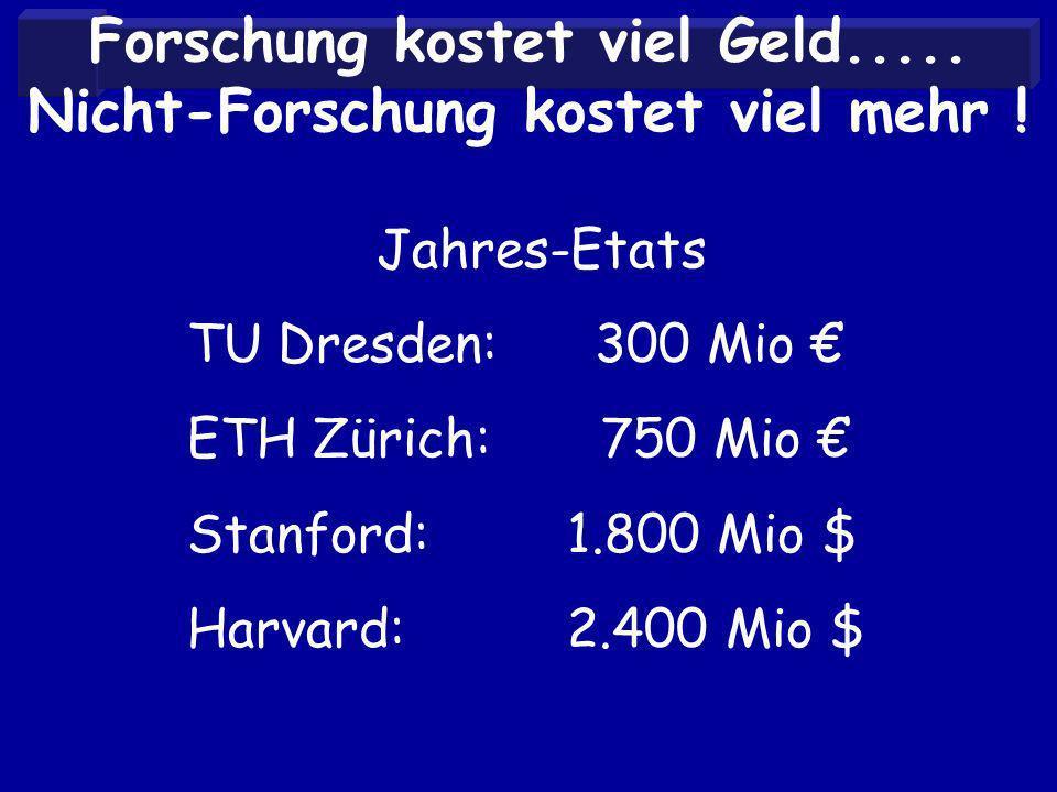 Forschung kostet viel Geld..... Nicht-Forschung kostet viel mehr .