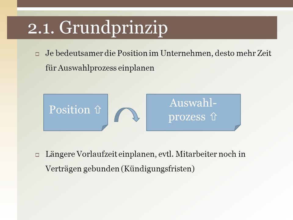 2.1. Grundprinzip Je bedeutsamer die Position im Unternehmen, desto mehr Zeit für Auswahlprozess einplanen Position Auswahl- prozess Längere Vorlaufze