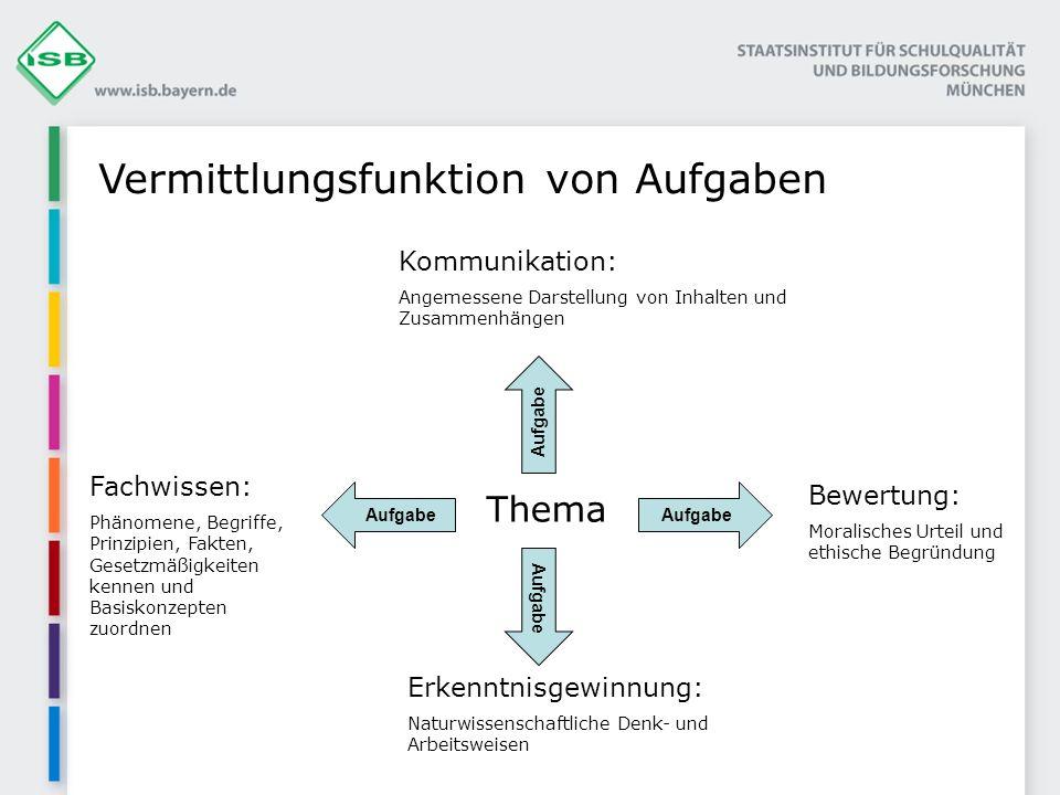 Vermittlungsfunktion von Aufgaben Thema Fachwissen: Phänomene, Begriffe, Prinzipien, Fakten, Gesetzmäßigkeiten kennen und Basiskonzepten zuordnen Erke