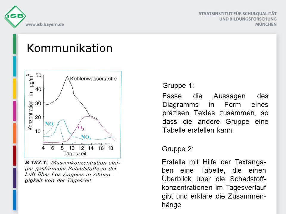Gruppe 1: Fasse die Aussagen des Diagramms in Form eines präzisen Textes zusammen, so dass die andere Gruppe eine Tabelle erstellen kann Kommunikation