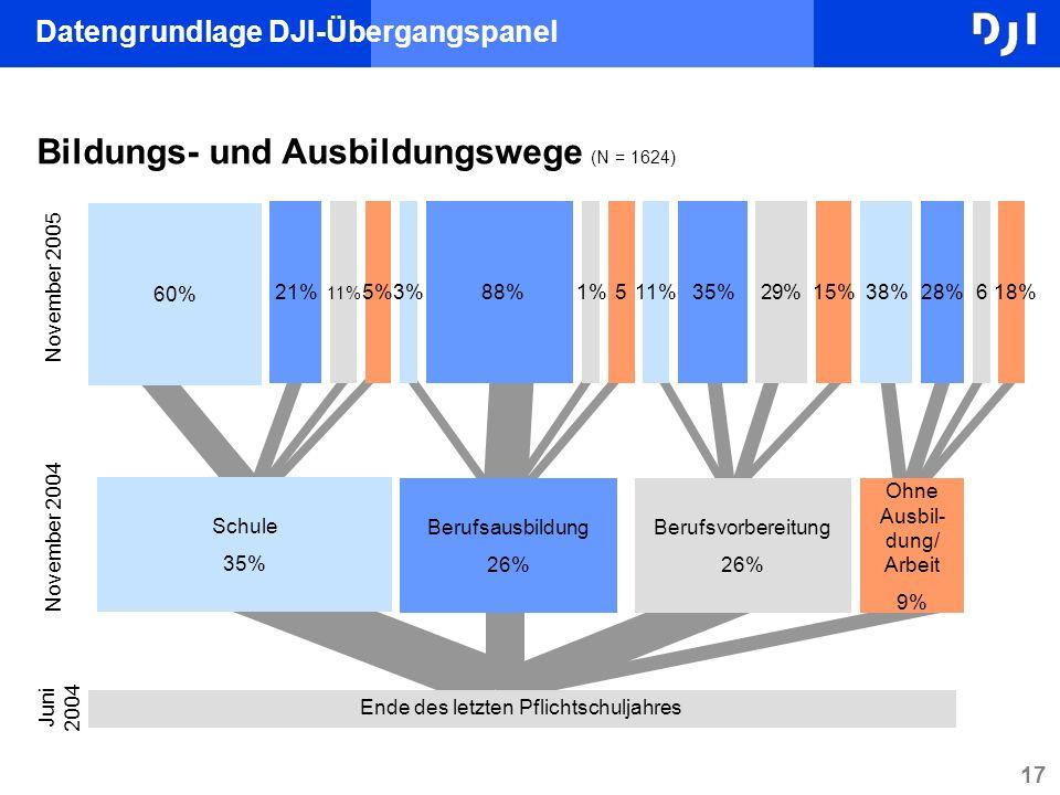 17 Juni 2004 3% 88% 5 1% November 2005 60% 11% 21% 5% 11% 29% 35% 15% 38% 6 28% 18% November 2004 Schule 35% Berufsvorbereitung 26% Berufsausbildung 2